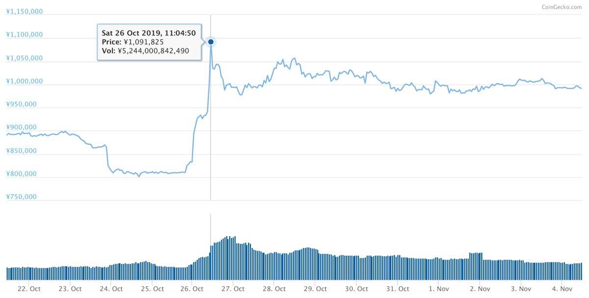 2019年10月21日〜2019年11月4日 BTCのチャート(引用:coingecko.com)
