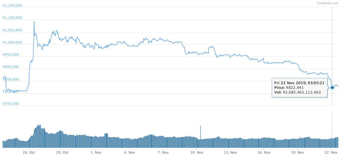 2019年10月23日〜2019年11月22日 BTCのチャート(引用:coingecko.com)