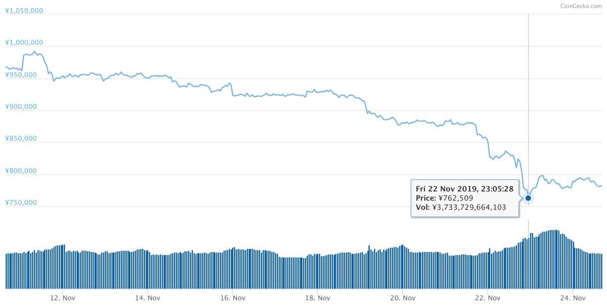2019年11月10日〜2019年11月24日 BTCのチャート(引用:coingecko.com)