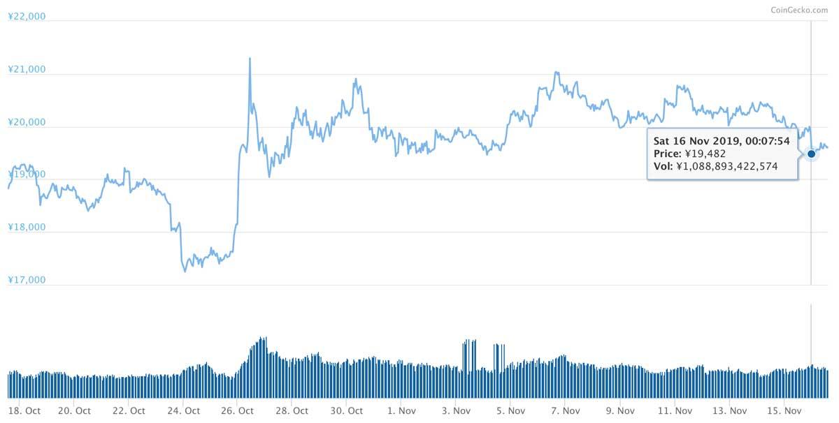 2019年10月17日〜2019年11月16日 ETHのチャート(引用:coingecko.com)