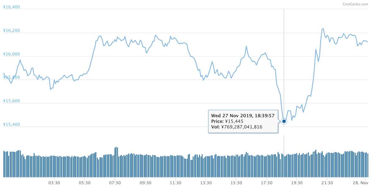 2019年11月27日〜2019年11月28日 ETHのチャート(引用:coingecko.com)