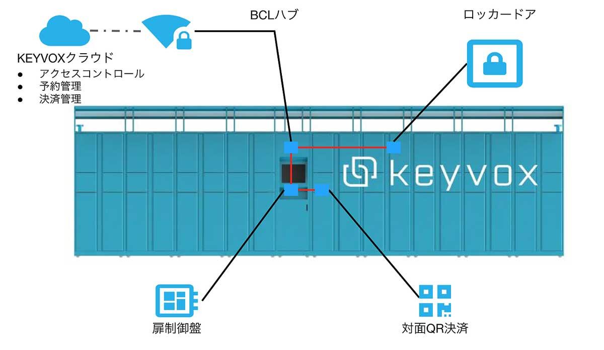 (画像:keyvox.coから)