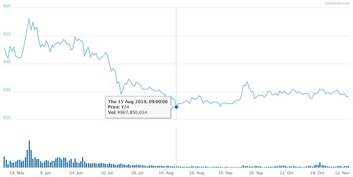 2019年5月17日〜2019年11月12日 MIOTAのチャート(引用:coingecko.com)