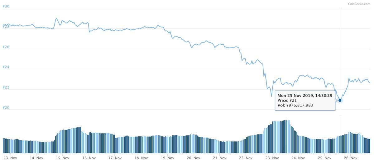 2019年11月12日〜2019年11月26日 MIOTAのチャート(引用:coingecko.com)