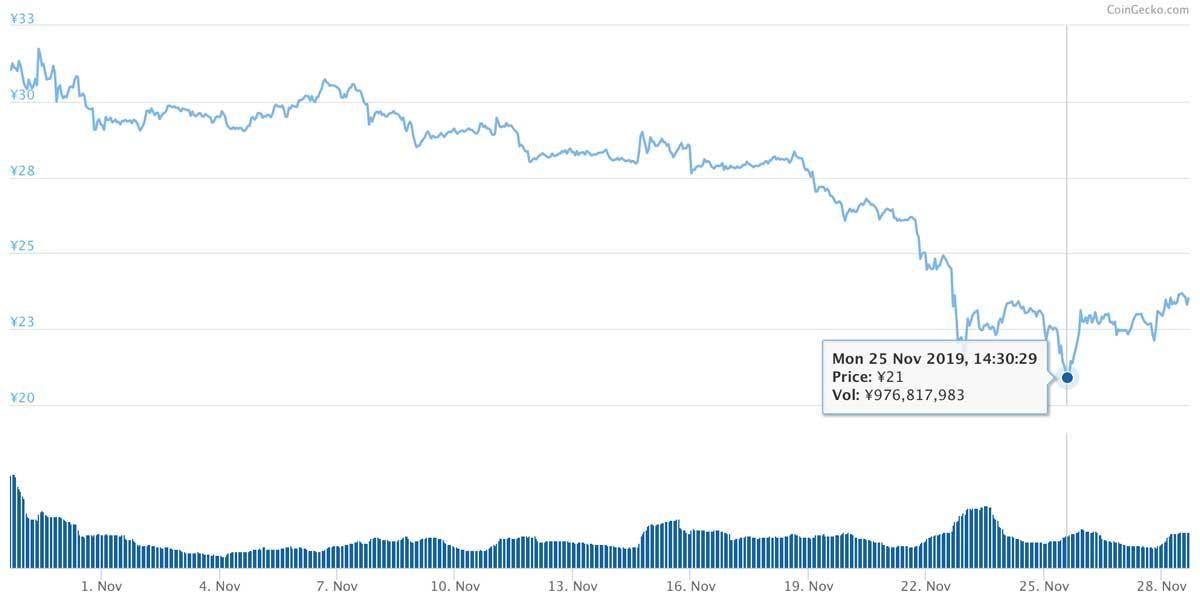 2019年10月29日〜2019年11月28日 MIOTAのチャート(引用:coingecko.com)
