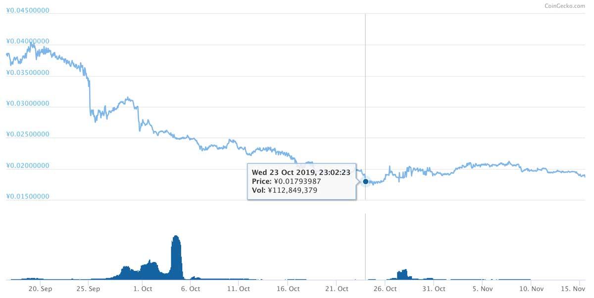 2019年9月16日〜2019年11月15日 NPXSのチャート(引用:coingecko.com)