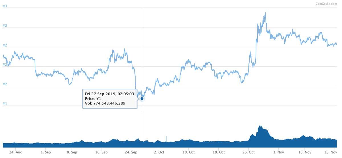 2019年8月20日〜2019年11月18日 TRXのチャート(引用:coingecko.com)