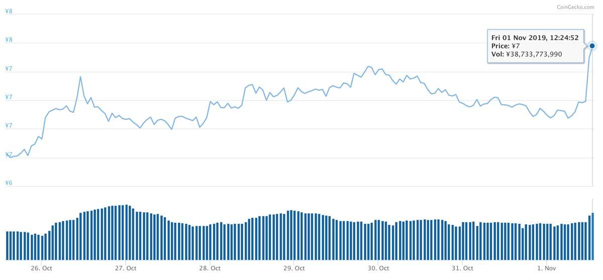 2019年10月25日〜2019年11月1日 XLMのチャート(引用:coingecko.com)