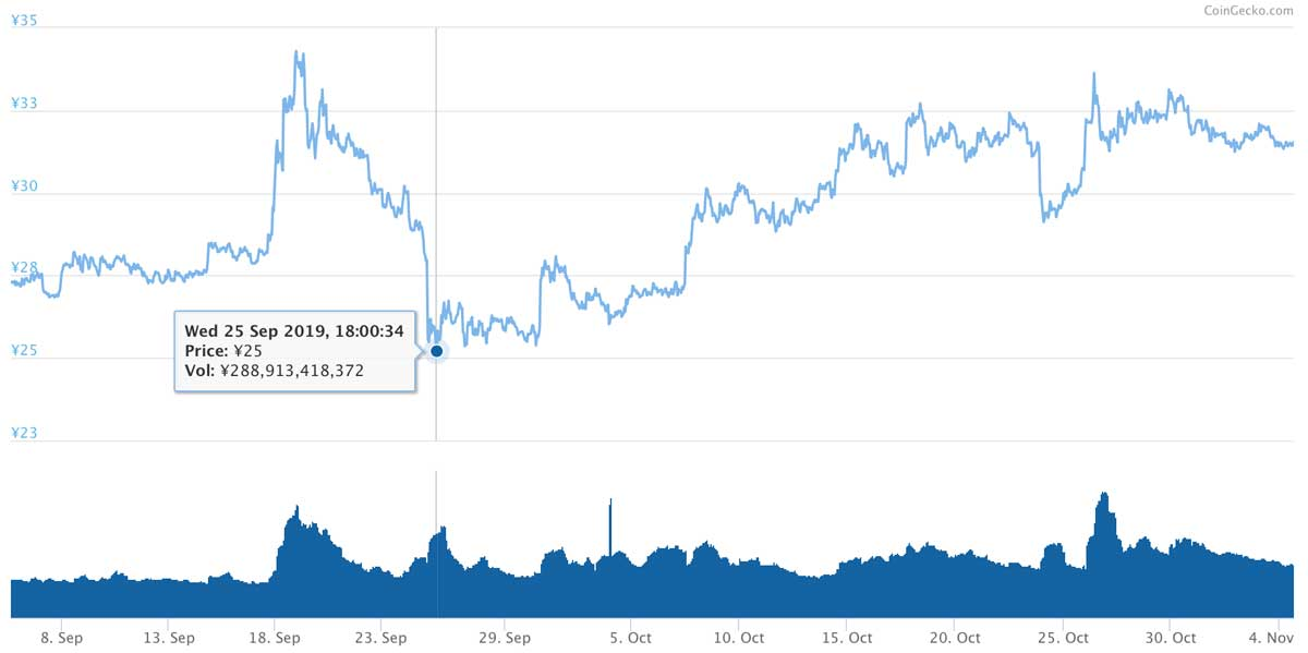 2019年9月5日〜2019年11月4日 XRPのチャート(引用:coingecko.com)