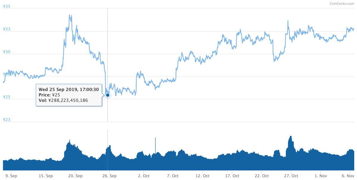 2019年9月7日〜2019年11月6日 XRPのチャート(引用:coingecko.com)