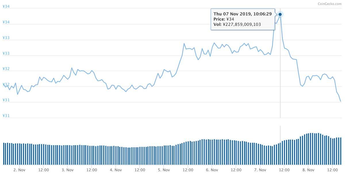 2019年11月1日〜2019年11月8日 XRPのチャート(引用:coingecko.com)