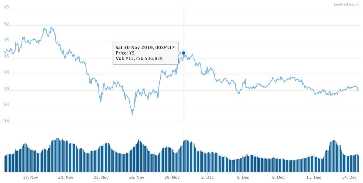 2019年11月14日〜2019年12月14日 ADAのチャート(引用:coingecko.com)