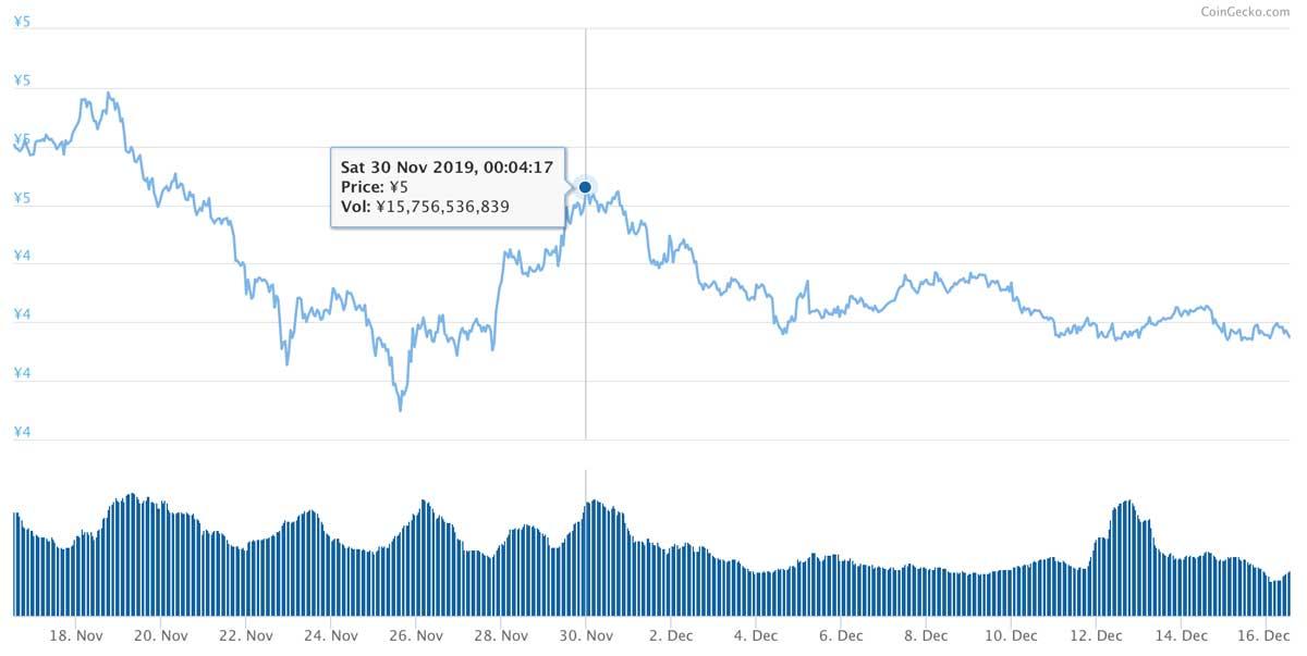 2019年11月16日〜2019年12月16日 ADAのチャート(引用:coingecko.com)