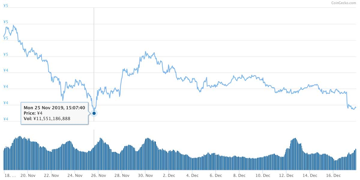 2019年11月17日〜2019年12月17日 ADAのチャート(引用:coingecko.com)