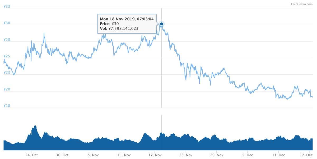 2019年10月18日〜12月17日 BATのチャート(画像:coingecko.com)