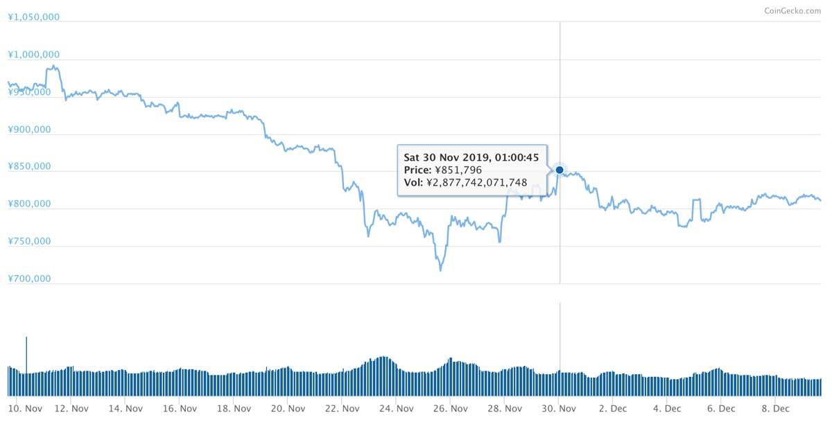 2019年11月9日〜2019年12月9日 BTCのチャート(引用:coingecko.com)