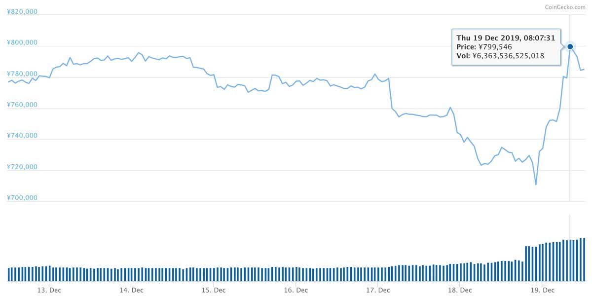 2019年12月12日〜2019年12月19日 BTCのチャート(引用:coingecko.com)