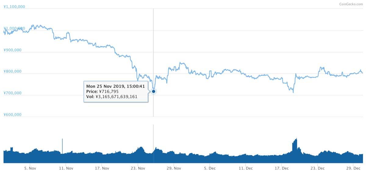 2019年10月31日〜2019年12月30日 BTCのチャート(引用:coingecko.com)