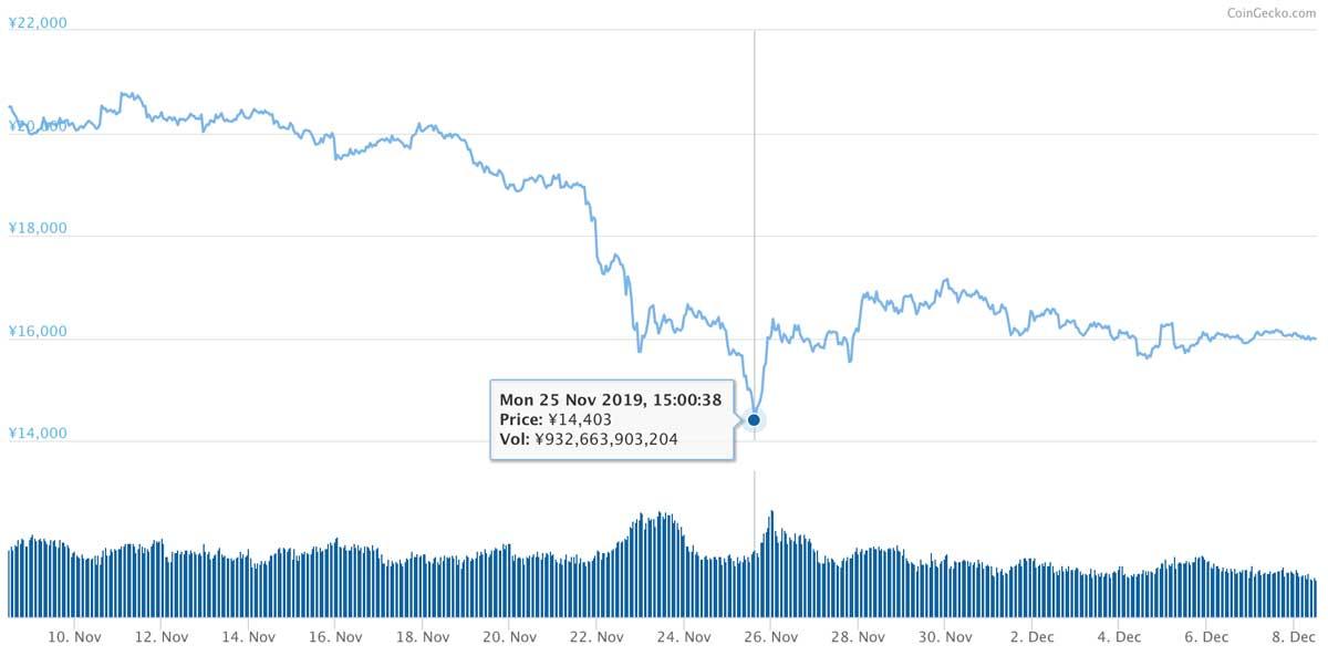 2019年11月8日〜2019年12月8日 ETHのチャート(引用:coingecko.com)