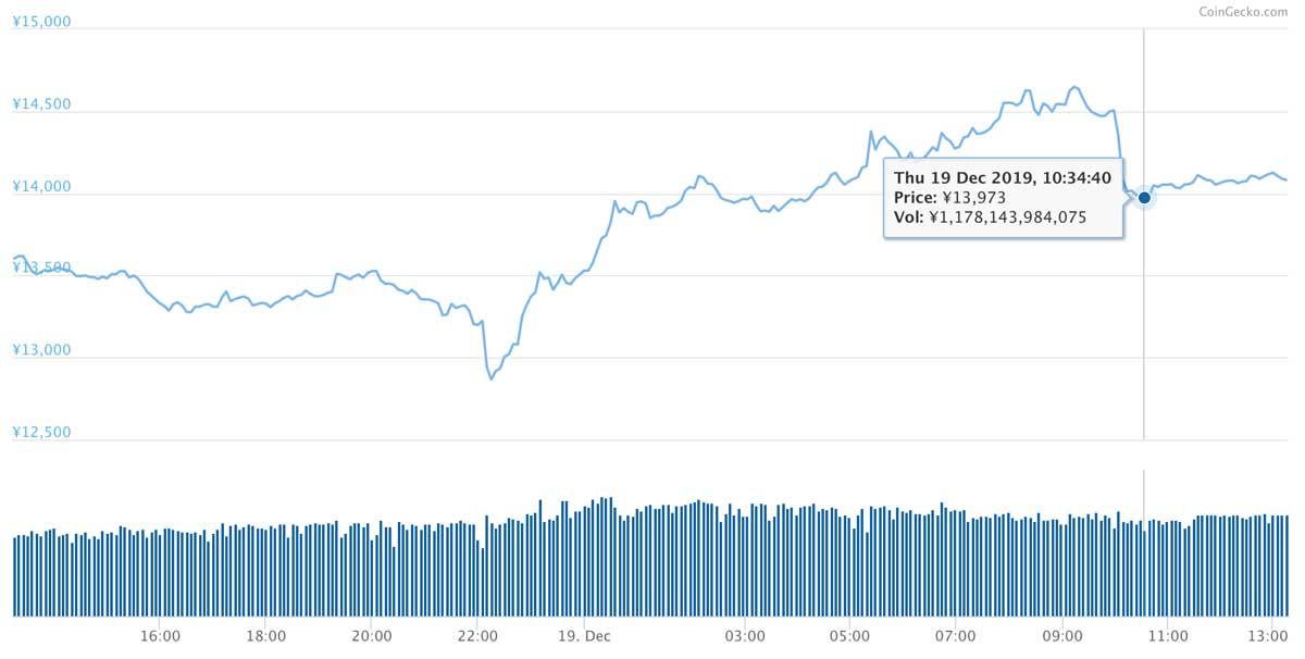 2019年12月18日〜2019年12月19日 ETHのチャート(引用:coingecko.com)