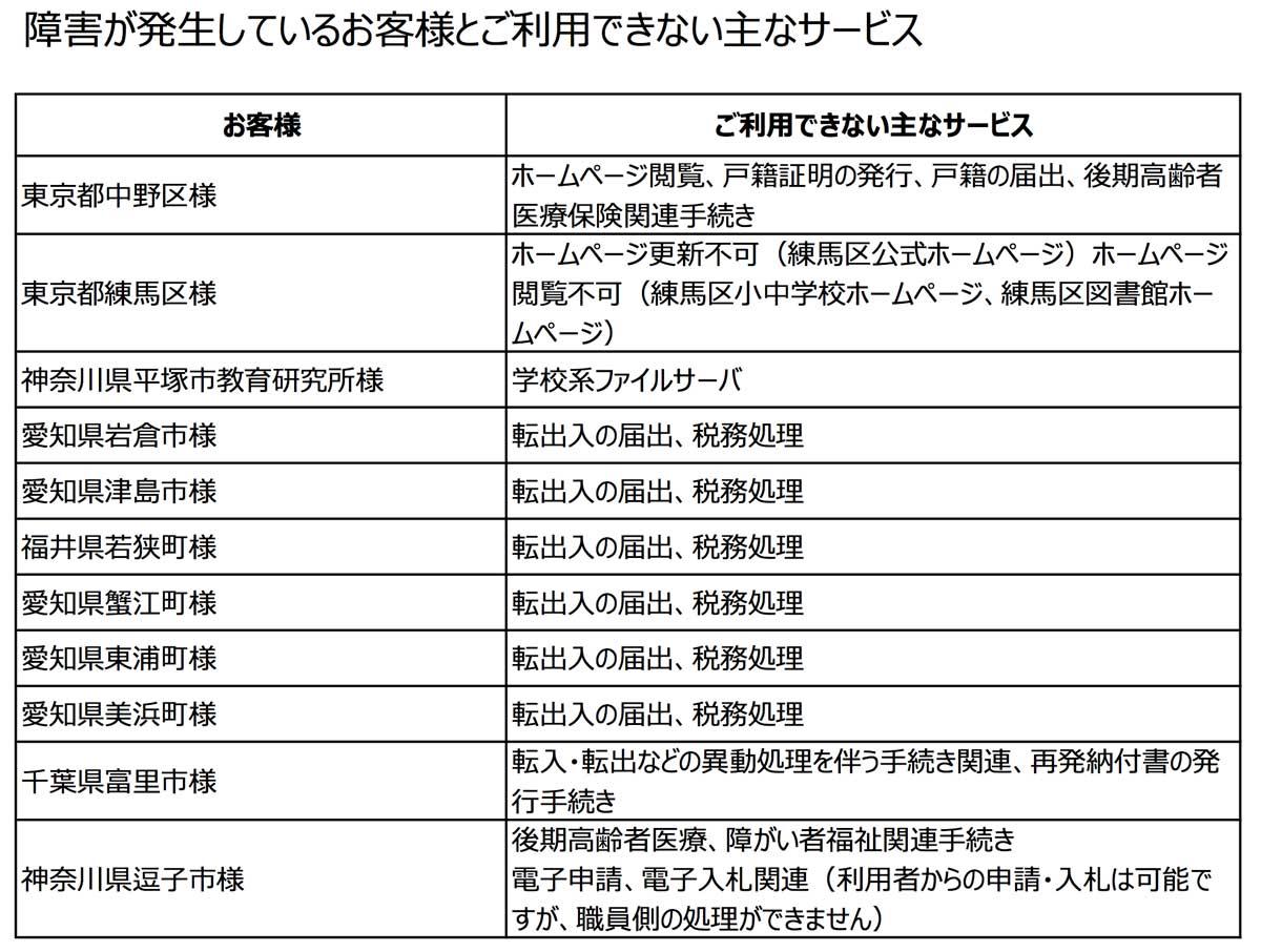 (画像:日本電子計算株式会社)