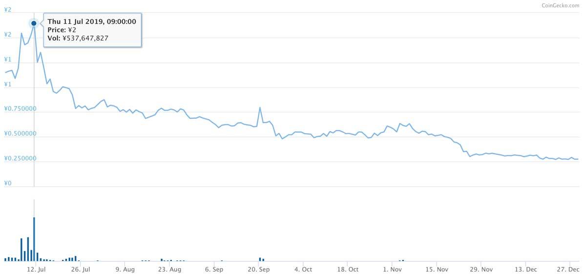 2019年7月2日〜2019年12月28日 LYMトークンの価格推移(引用:coingecko.com)