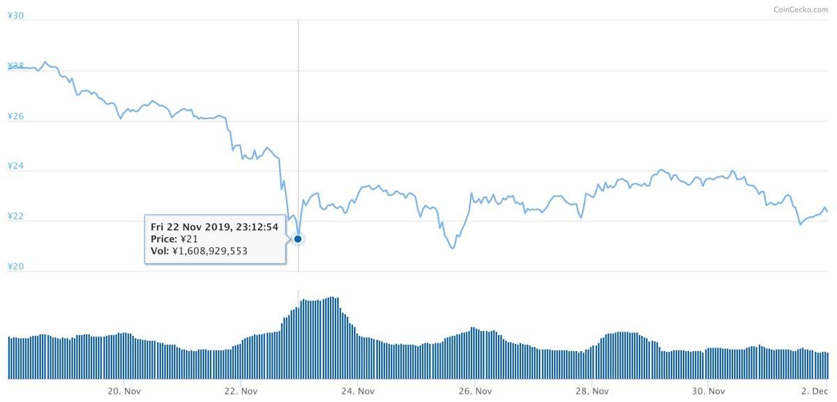 2019年11月18日〜2019年12月2日 MIOTAのチャート(引用:coingecko.com)