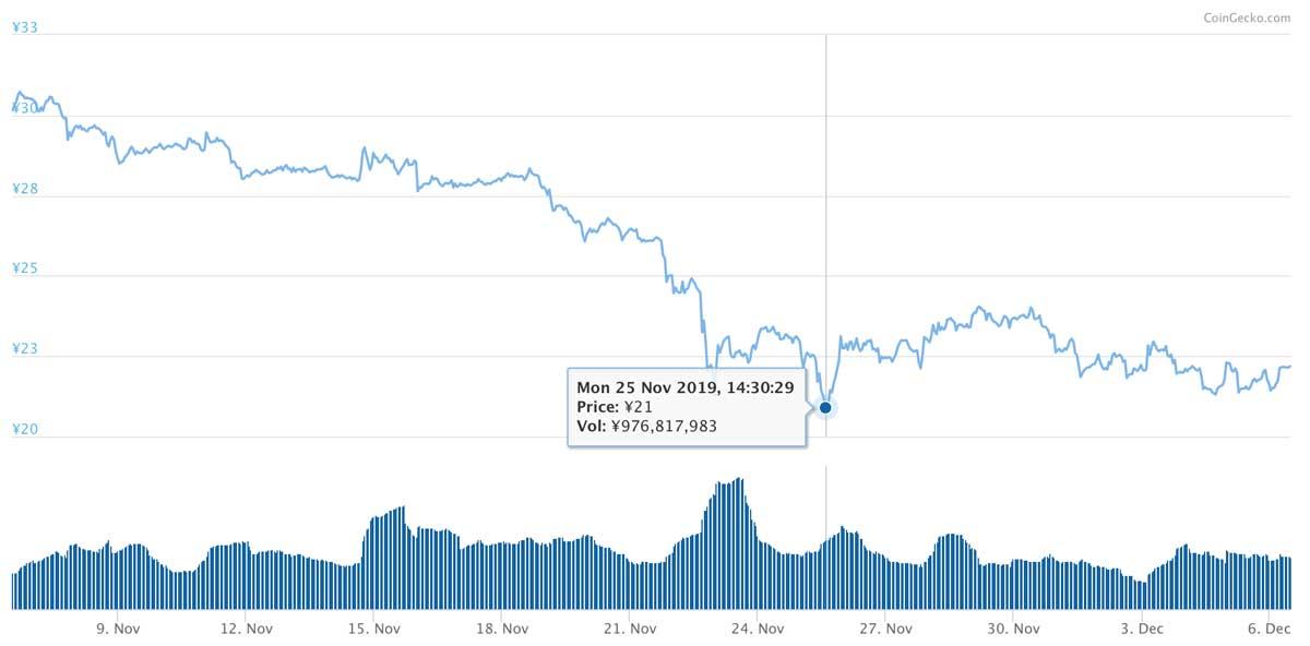 2019年11月6日〜2019年12月6日 MIOTAのチャート(引用:coingecko.com)