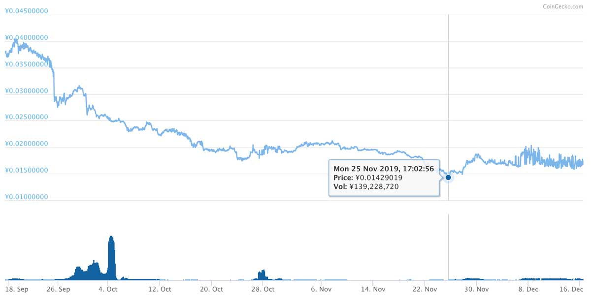 2019年9月17日〜2019年12月16日 NPXSのチャート(引用:coingecko.com)