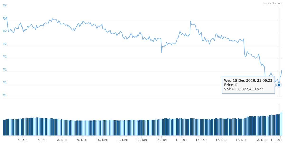 2019年12月5日〜2019年12月19日 TRXのチャート(引用:coingecko.com)