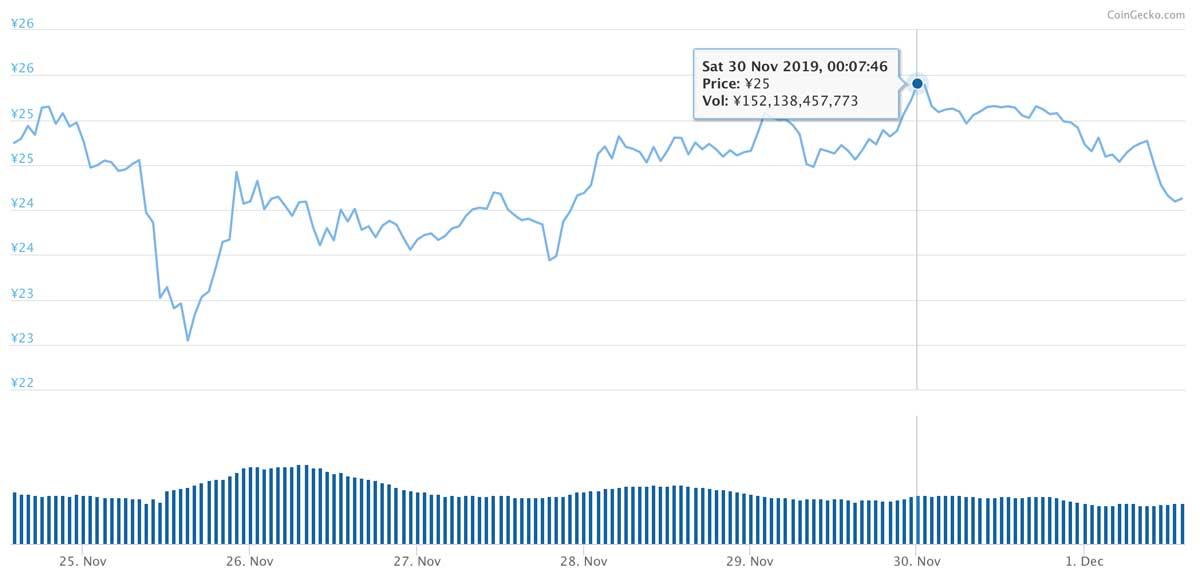 2019年11月24日〜2019年12月1日 XRPのチャート(引用:coingecko.com)