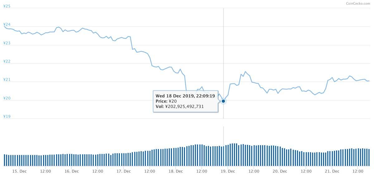 2019年12月14日〜2019年12月21日 XRPのチャート(引用:coingecko.com)