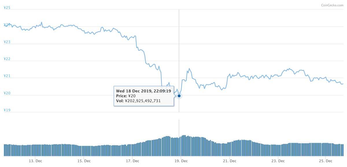 2019年12月11日〜2019年12月25日 XRPのチャート(引用:coingecko.com)