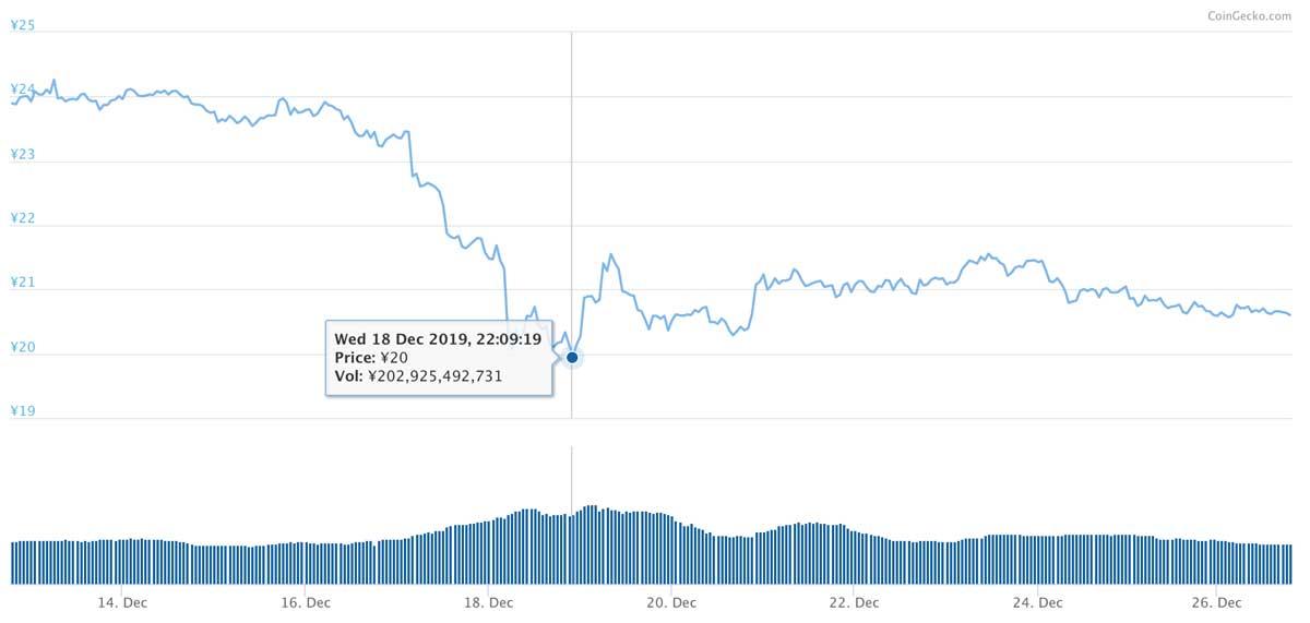 2019年12月12日〜2019年12月26日 XRPのチャート(引用:coingecko.com)