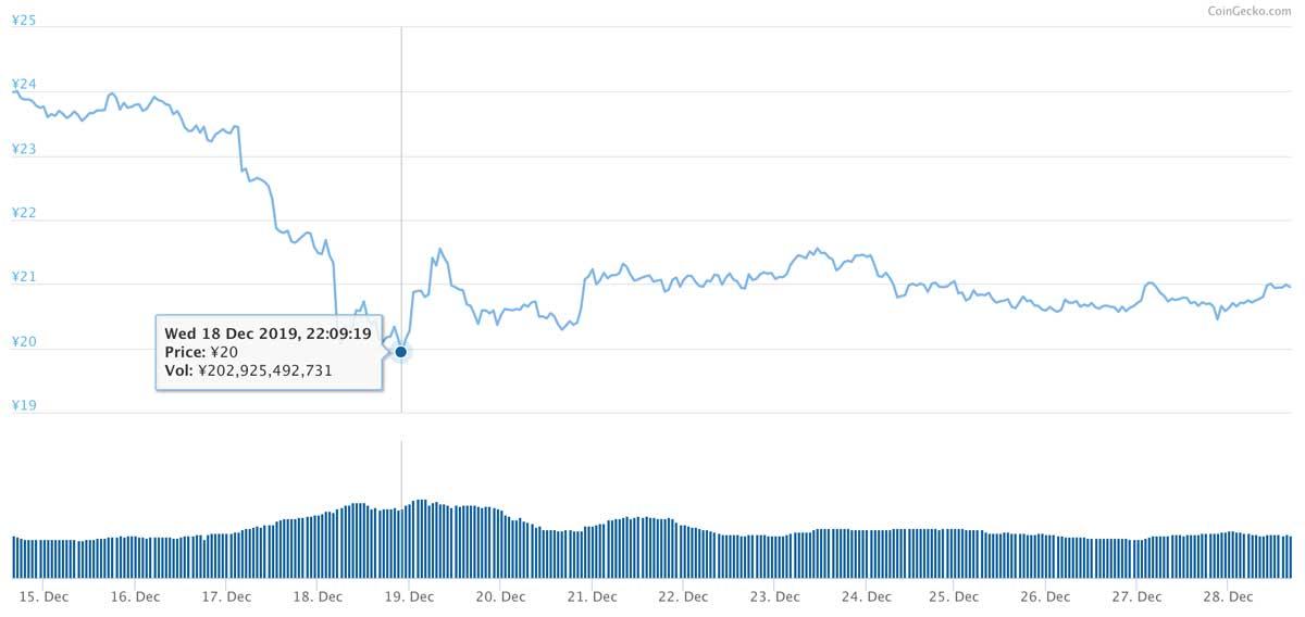 2019年12月14日〜2019年12月28日 XRPのチャート(引用:coingecko.com)
