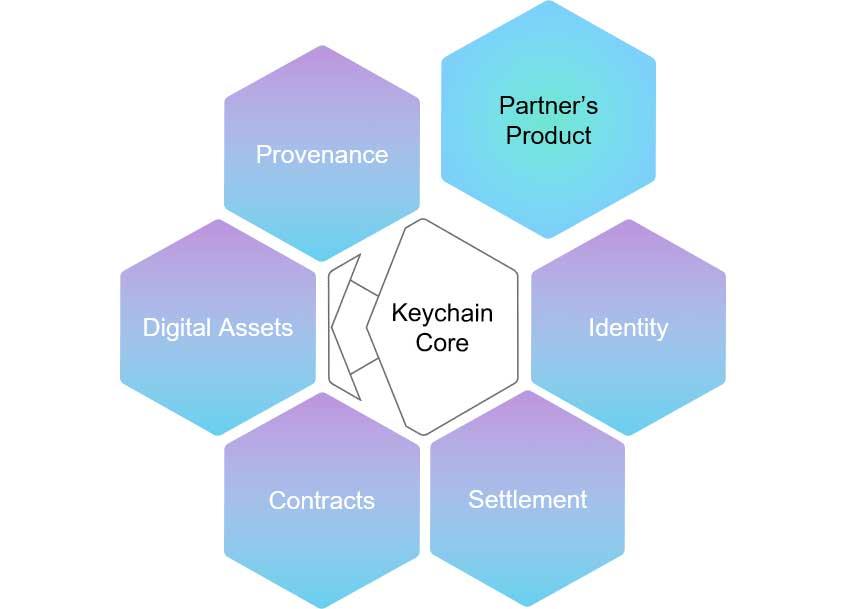 (画像:keychain.io)