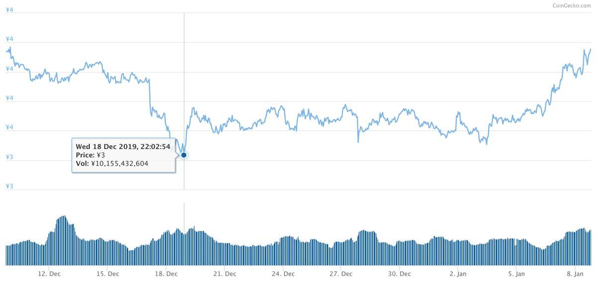 2019年12月9日〜2020年1月8日 ADAのチャート(引用:coingecko.com)