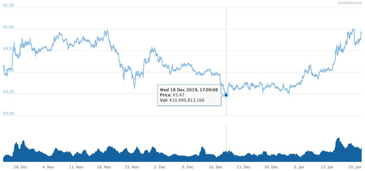 2019年10月23日〜2020年1月21日 ADAのチャート(引用:coingecko.com)