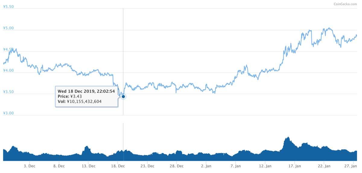 2019年11月28日〜2020年1月27日 ADAのチャート(引用:coingecko.com)