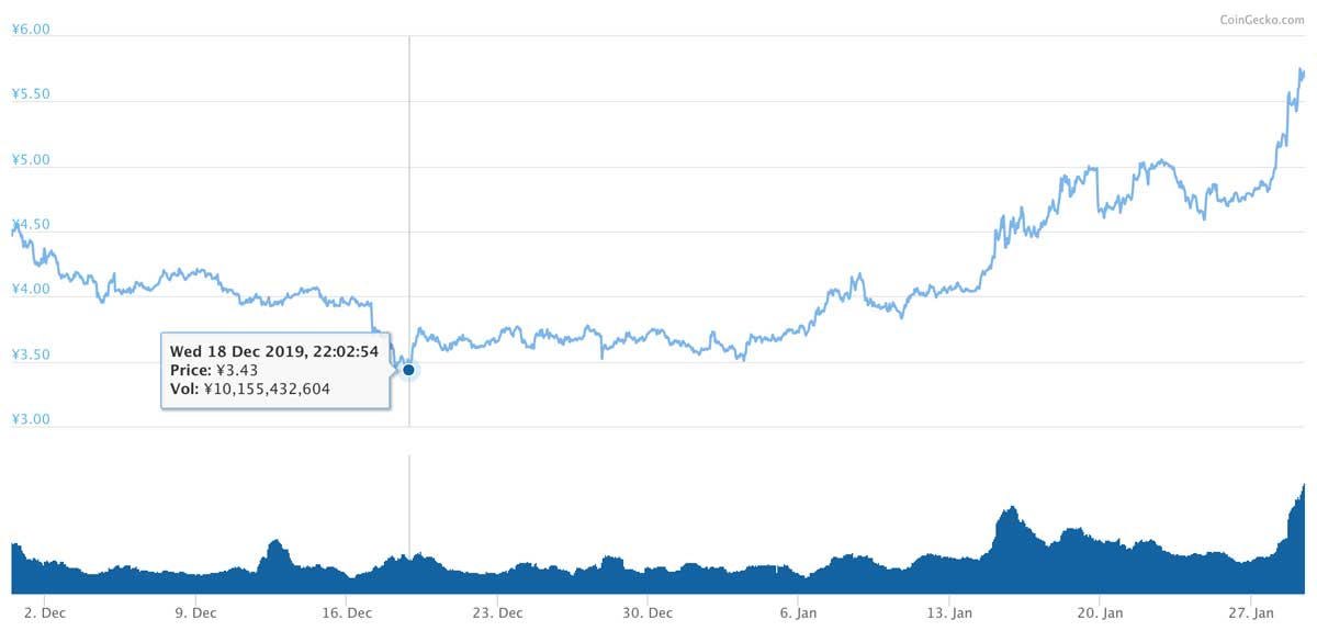2019年11月30日〜2020年1月29日 ADAのチャート(引用:coingecko.com)