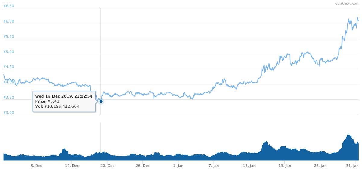 2019年12月2日〜2020年1月31日 ADAのチャート(引用:coingecko.com)