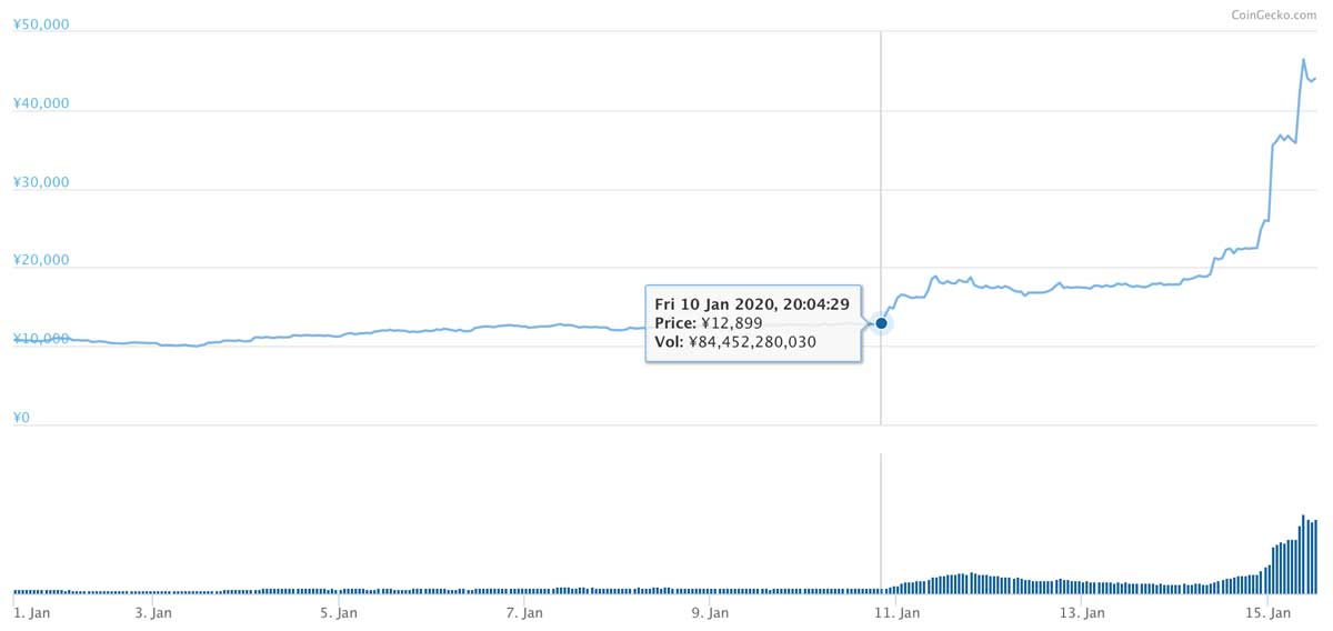2020年1月1日〜2020年1月15日 BSVのチャート(引用:coingecko.com)