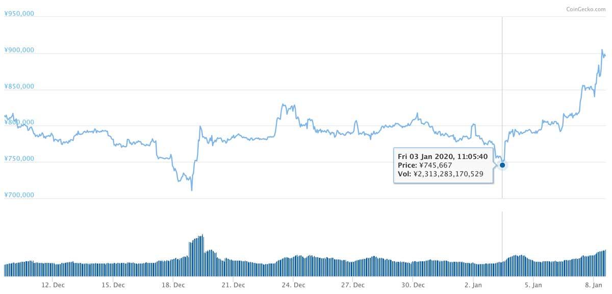 2019年12月9日〜2020年1月8日 BTCのチャート(引用:coingecko.com)