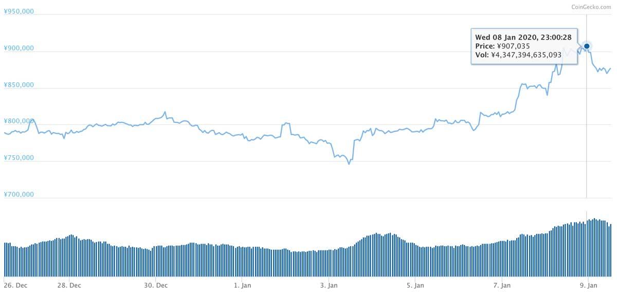 2019年12月26日〜2020年1月9日 BTCのチャート(引用:coingecko.com)