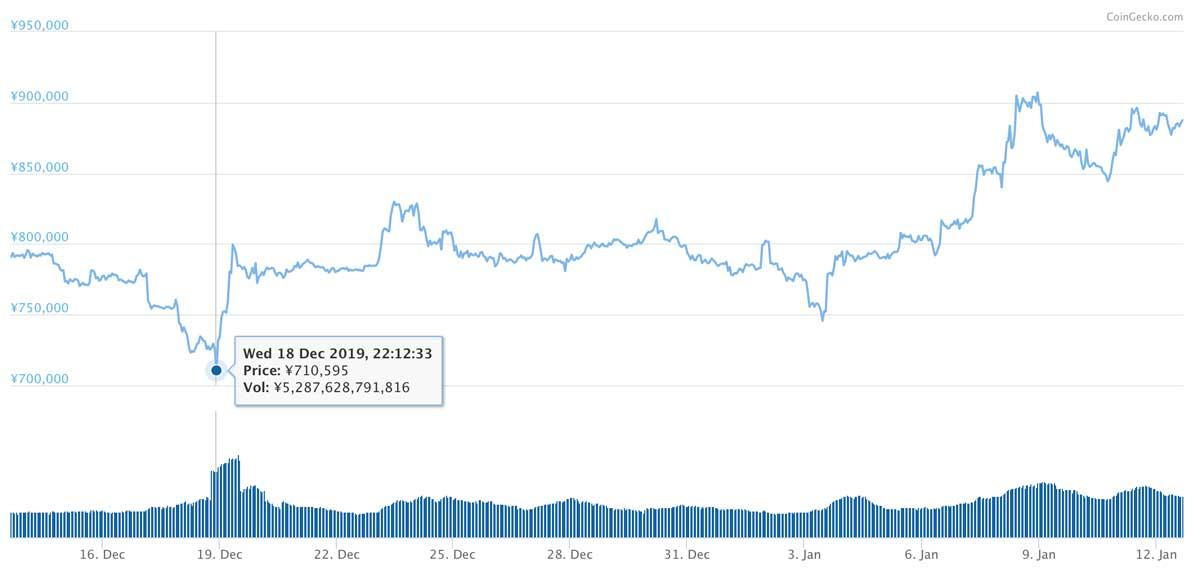 2019年12月13日〜2020年1月12日 BTCのチャート(引用:coingecko.com)