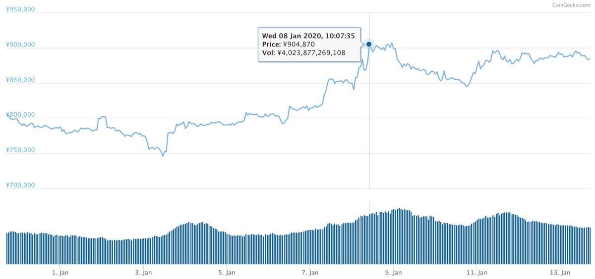 2019年12月30日〜2020年1月13日 BTCのチャート(引用:coingecko.com)