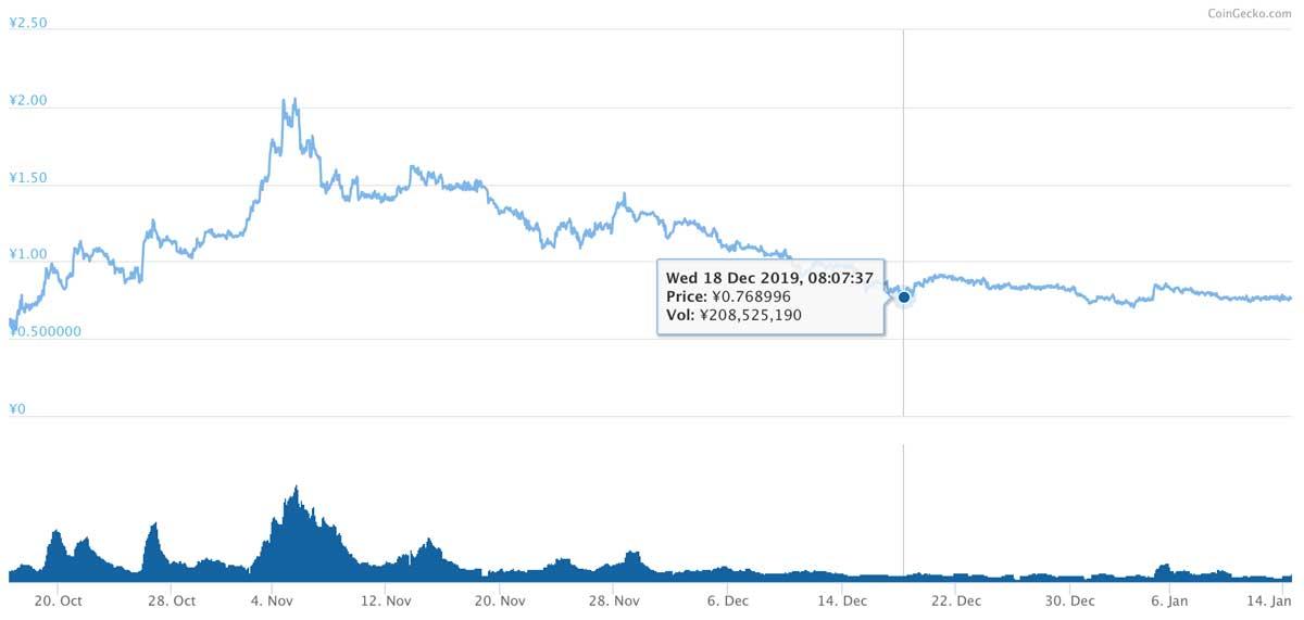 2019年10月16日〜2020年1月14日 CHZのチャート(画像:CoinGecko)