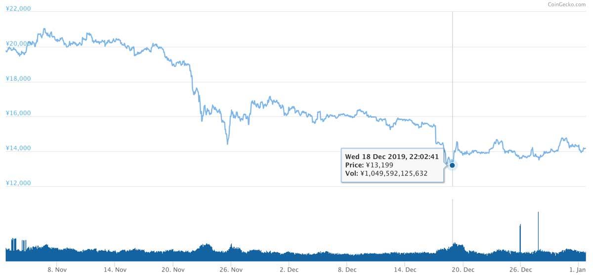 2019年11月2日〜2020年1月1日 ETHのチャート(引用:coingecko.com)