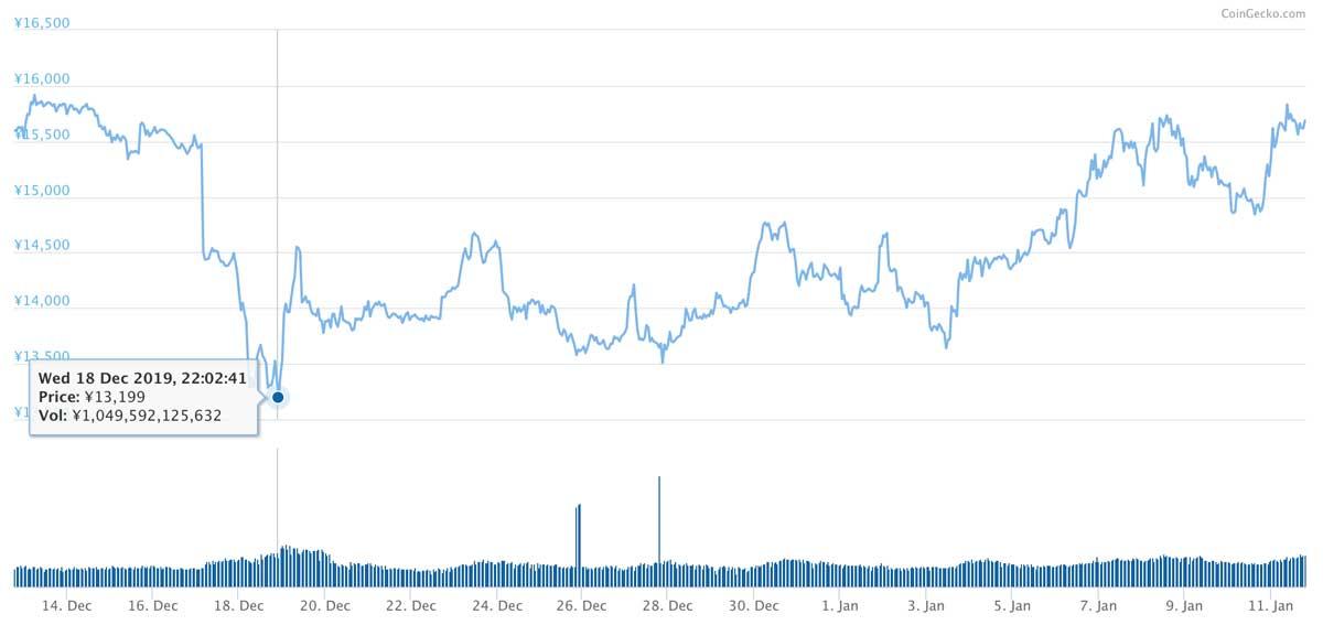 2019年12月12日〜2020年1月11日 ETHのチャート(引用:coingecko.com)