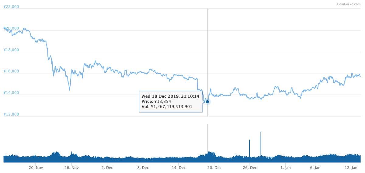 2019年11月14日〜2020年1月13日 ETHのチャート(引用:coingecko.com)
